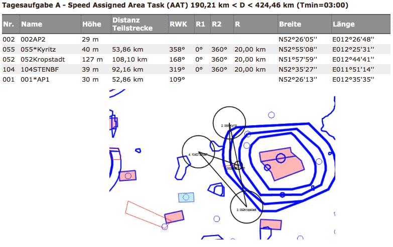 Aufgabentyp - Assigned Area Task
