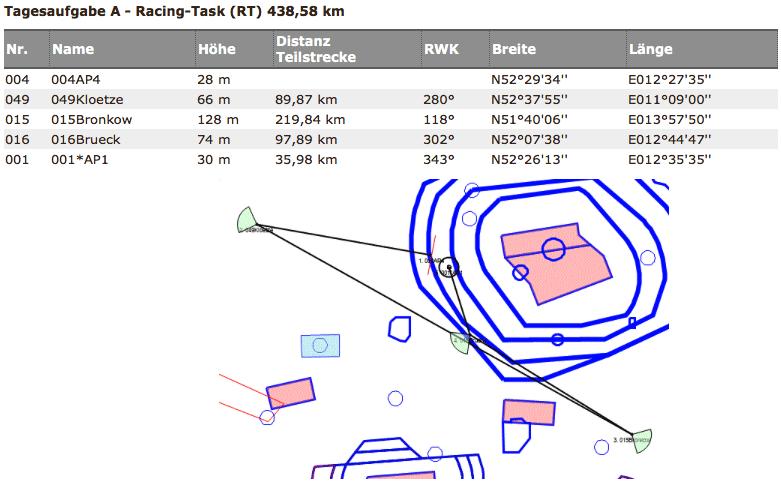 Aufgabentyp - Racing Task
