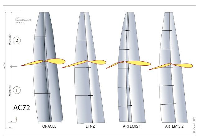 Die vier verschiedenen Flügel-Varianten.