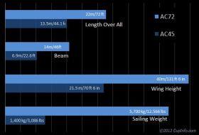 Längen-Vergleich zwischen AC45 und AC72.