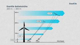 Zwei Drachenmodelle sind derzeit verfügbar,  die auf 200-300 Metern Höhe eingesetzt werden © enerkite