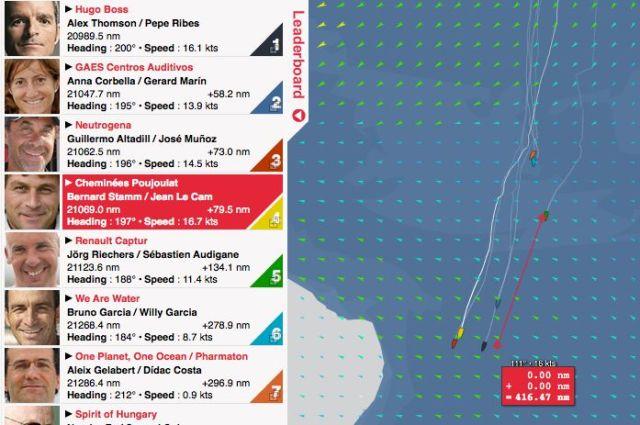 Kein Glück in der Flautenzone. Der Abstand von Jörg Riechers zur Spitze ist auf über 400 Meilen angewachsen.