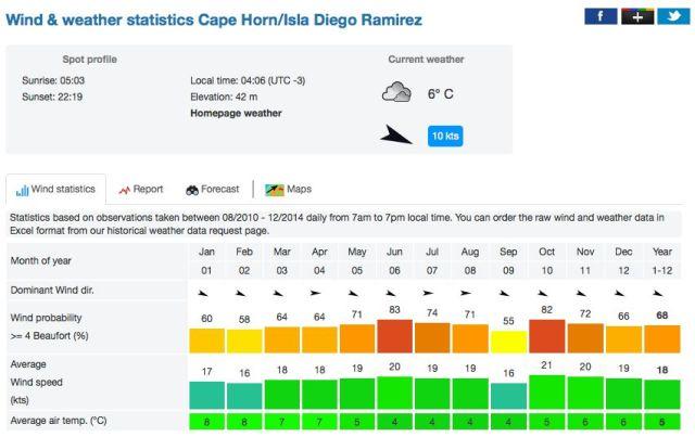 Wind Statistik Kap Hoorn