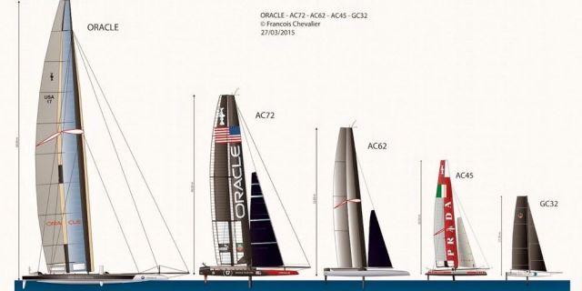 America's Cup, Downsizing