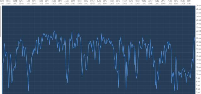 Die 4h-Speed-Verlauf-Kurve von Armel Le Cleac'h seit dem Start. Zurzeit erreicht er wieder über 20 Knoten.