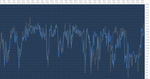 Thomson (grau) erreicht wieder absolute Speed-Maxima im Vergleich zu Le Cleac'h