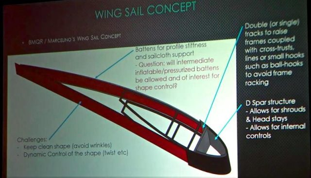 Wingsail, America's Cup