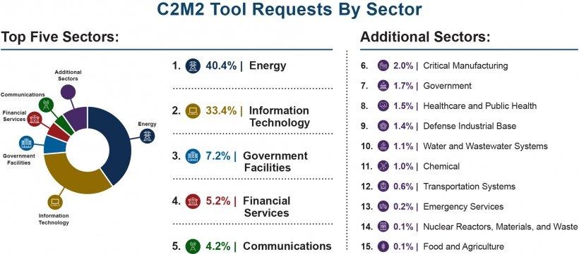 C2M2 ferramentas cibersegurança