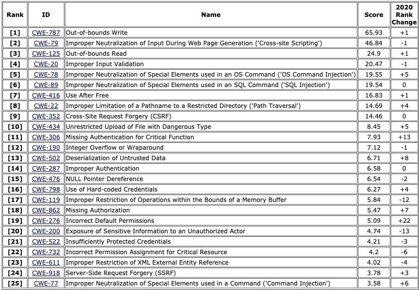 top 25 vulnerabilidades graves no software