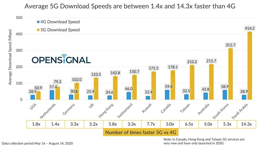 Названы страны с самым быстрым мобильным интернетом