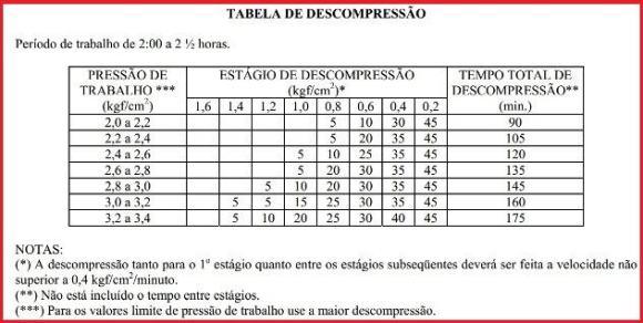tabla de descompresión