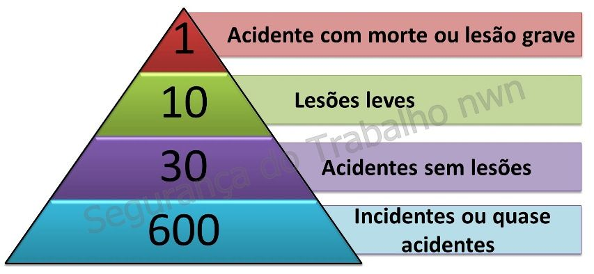 Como evitar os acidentes de trabalho: Estratégias certeiras