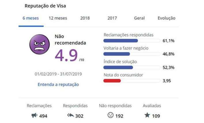 melhor seguro viagem Visa ou Mastercard Reclame Aqui avaliação Visa