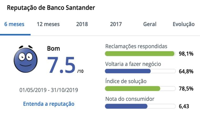 Banco Santander no Reclame Aqui