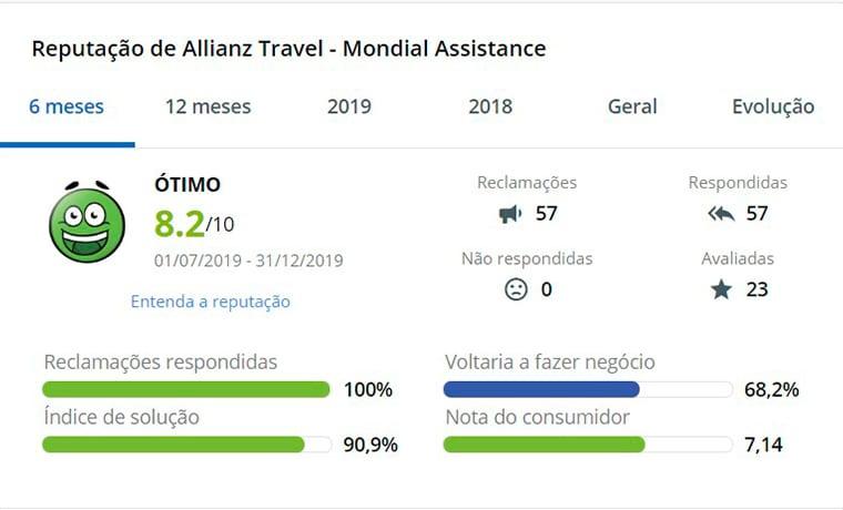 reclame aqui Allianz Seguro Viagem