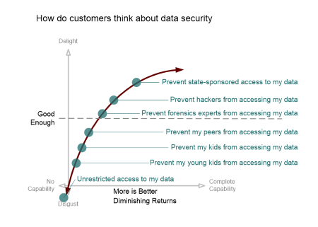 data security diminishing returns kano model