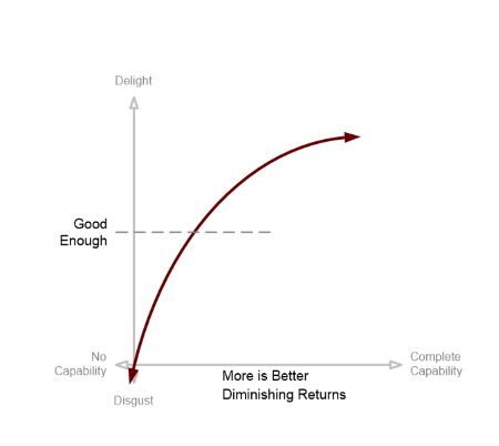 More is better Kano model - including diminishing returns