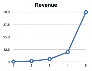 A very unlikely hockey stick revenue forecast graph