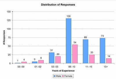 response by experience
