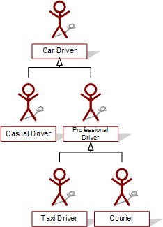 car driver actor hierarchy example