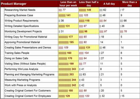 Product Manager Activity Levels