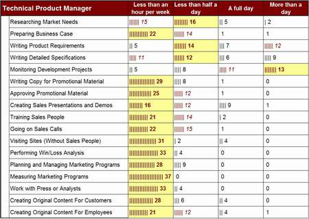 Technical Product Manager Activity Levels