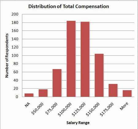 histogram of 2007 salary data