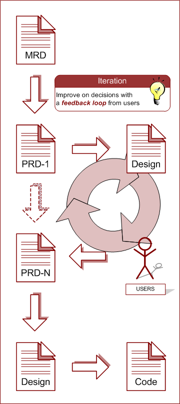 software requirements process with iterations