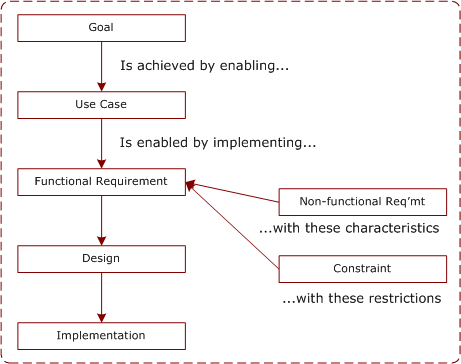 requirements diagram