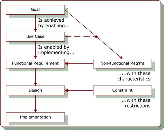 hierarchy of requirement support