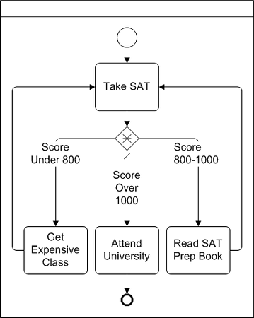 BPMN Diagram example of a complex decision gateway