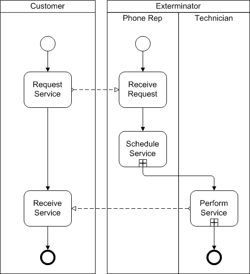 BPMN example of flow within a pool