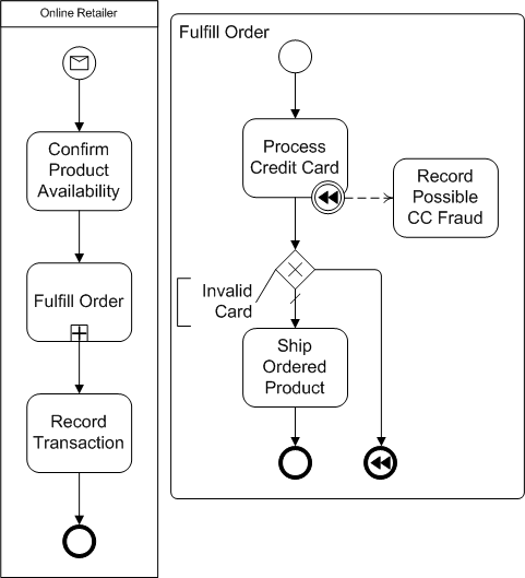 bpmn compensation end event example