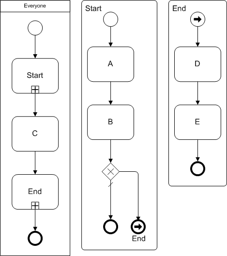 BPMN link end event example