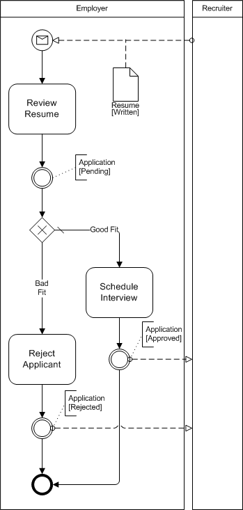 bpmn none intermediate event example diagram