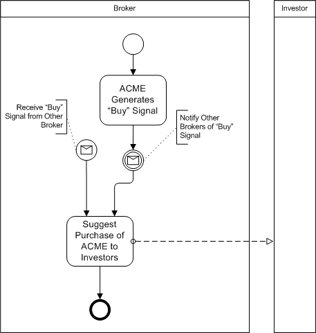 bpmn example of intermediate message event sending message