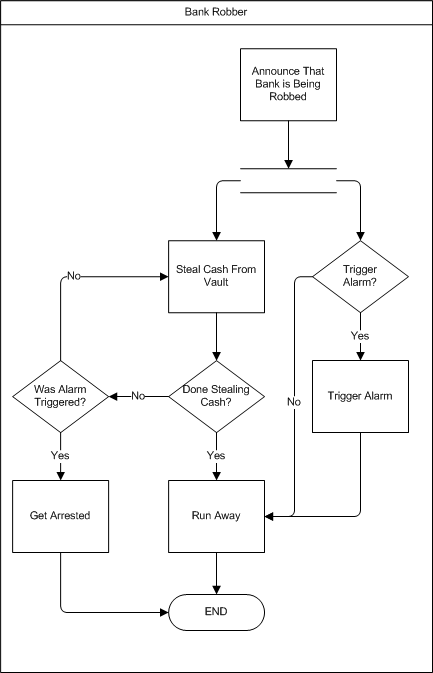 complex classical flow chart example