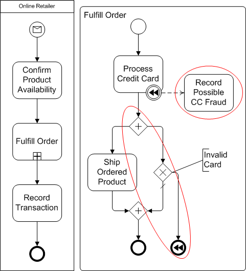bpmn compensation event mistakes