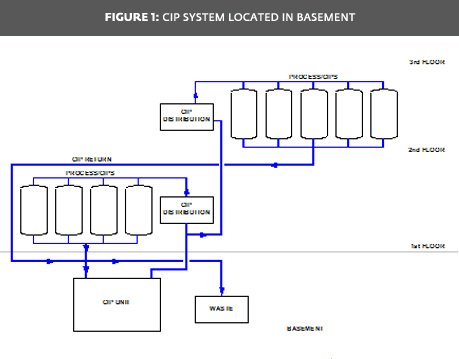 Figure 1: CIP System Located in Basement
