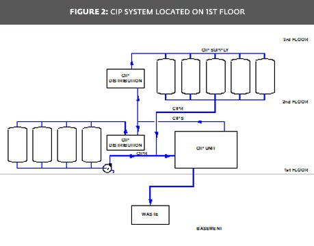 Figure 2: CIP System Located on 1st Floor