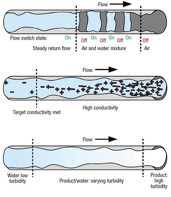 Figure 2: Minimize dead legs