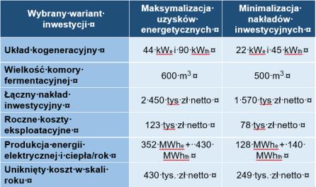 Tab.2 Analiza ekonomiczna dla przykładowej oczyszczalni o przepływie ścieków 2 000 m3/d