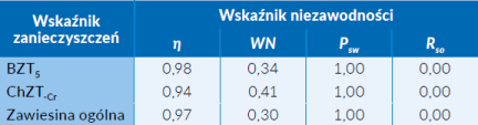 Tab. 3 Wskaźniki niezawodności pracy oczyszczalni w Ostrowach w latach 2016-2017