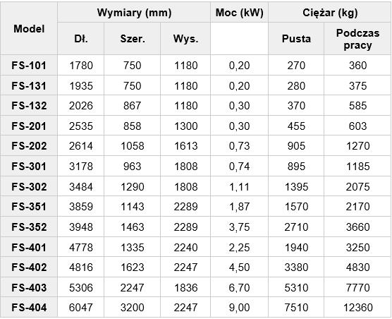 Tabela 1. Typoszereg pras pierścieniowych VOLUTE