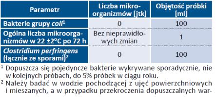 Tab. 21. Dodatkowe wymagania mikrobiologiczne, jakim powinna odpowiadać woda