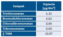 Tab. 2. Stężenie THM w próbce wody pobranej u konsumenta
