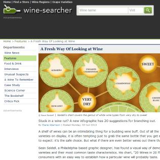 Wine-Searcher.com White Wine