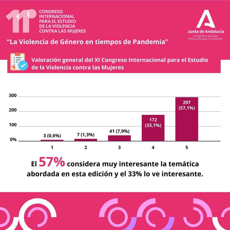 Agencia Comunicación Seis60 infografía encuesta