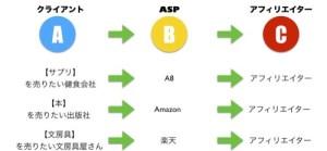 クライアントとASP、アフィリエイターの関係