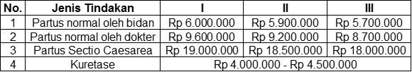 Biaya melahirkan di RS Al Islam Bandung